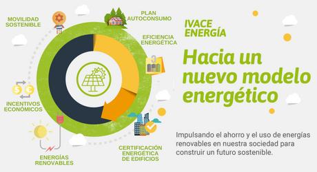 ayudas de IVACE para instalaciones de autoconsumo de energía eléctrica