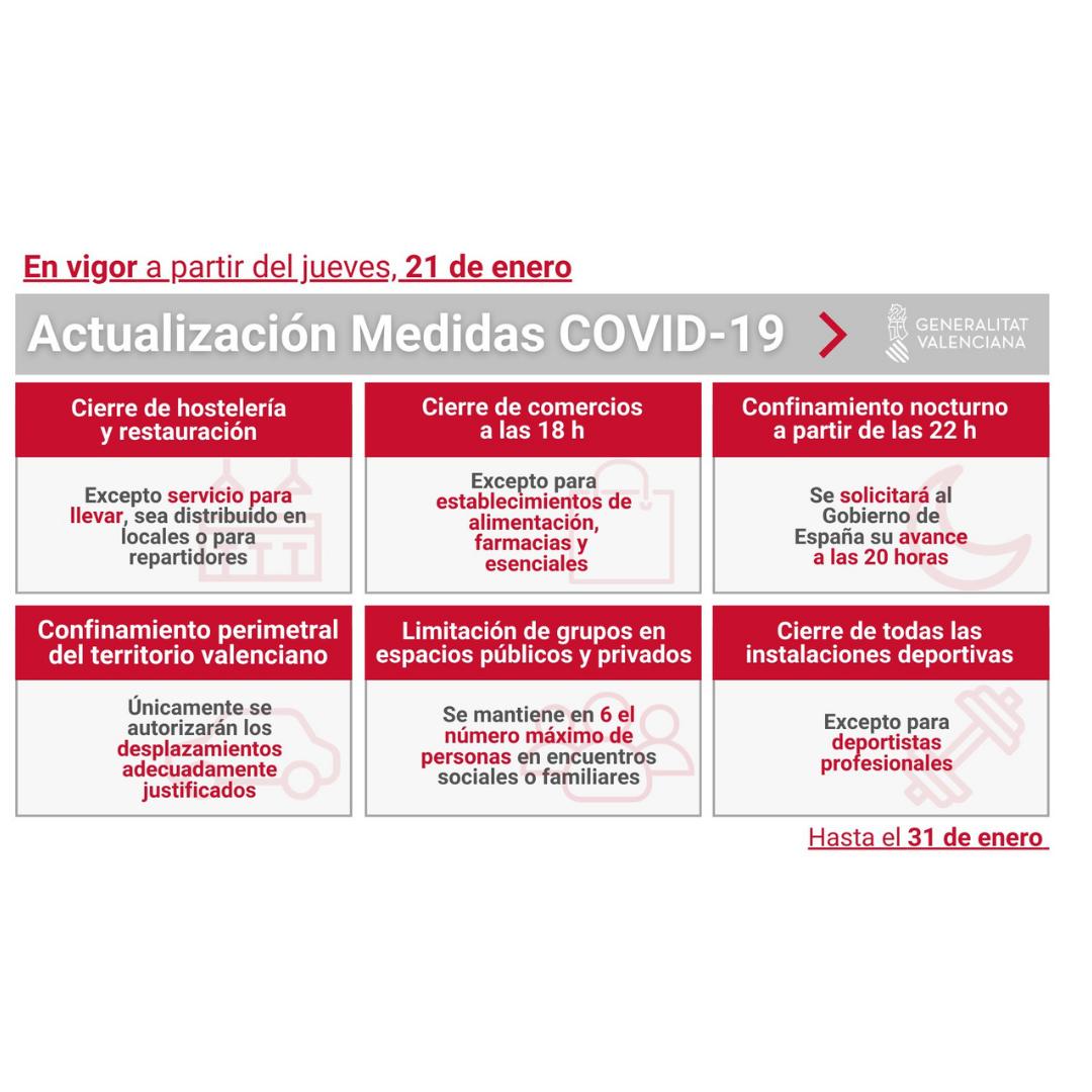NUEVAS RESTRICCIONES: Cierre del comercio a las 18 horas y clausura total de la hostelería en la C.Valenciana